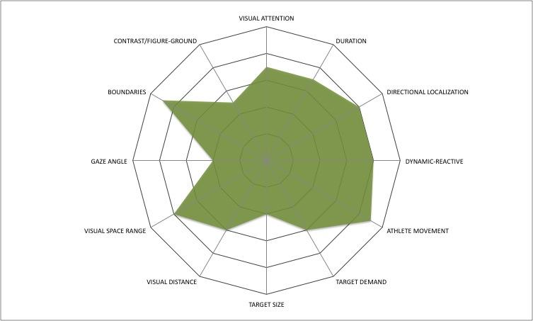 Entrenar las habilidades visuales para el fútbol, mejorar rendimiento y resultados en los partidos.